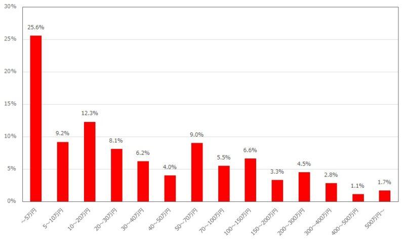 ライターの年収の分布
